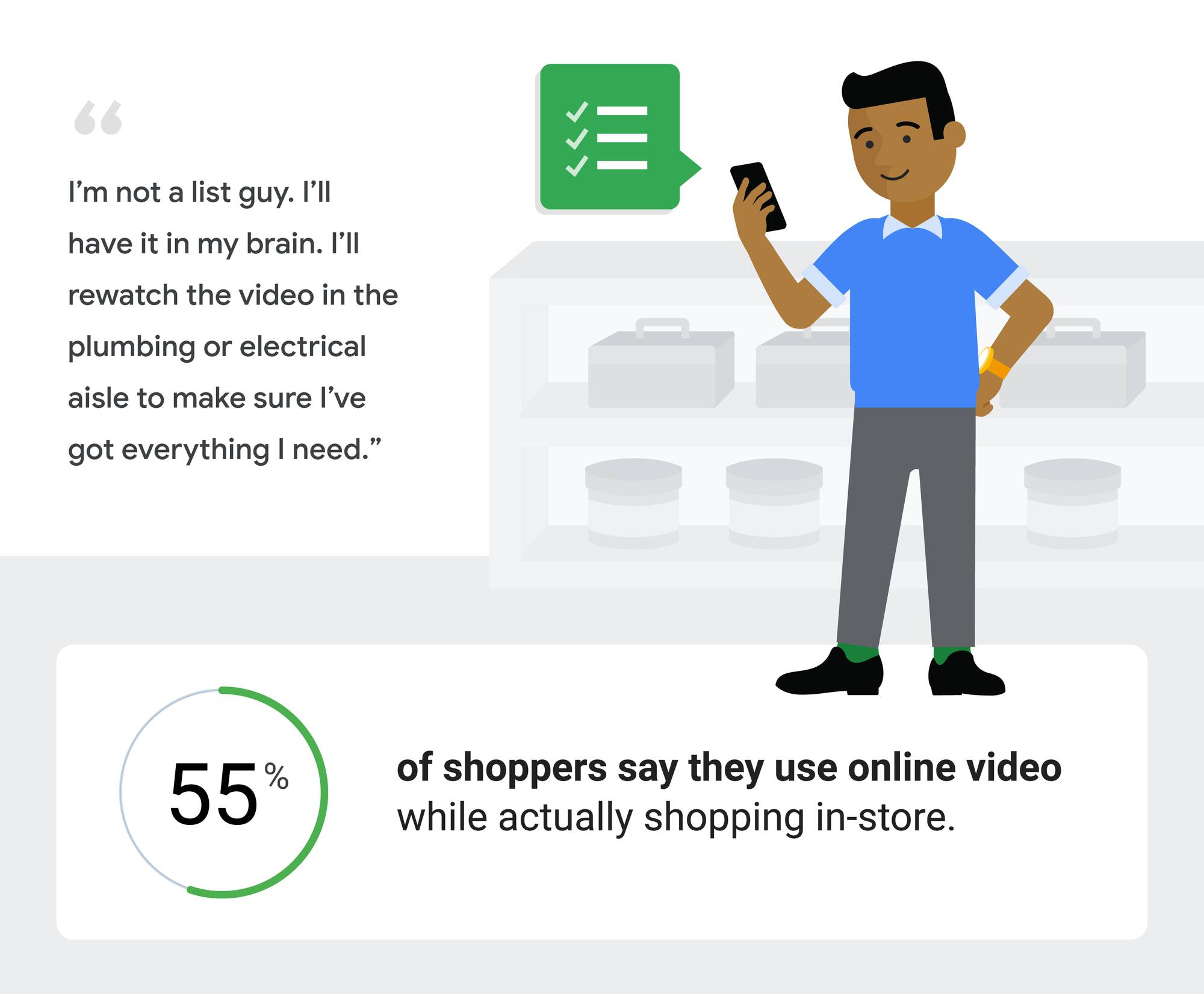 "A man looks at a list on his phone. ""I'm not a list guy. I have it in my brain. I'll watch the video in the plumbing or electrical aisle to make sure I've got everything I need."" 55% of shoppers say they use online video while actually shopping in-store."