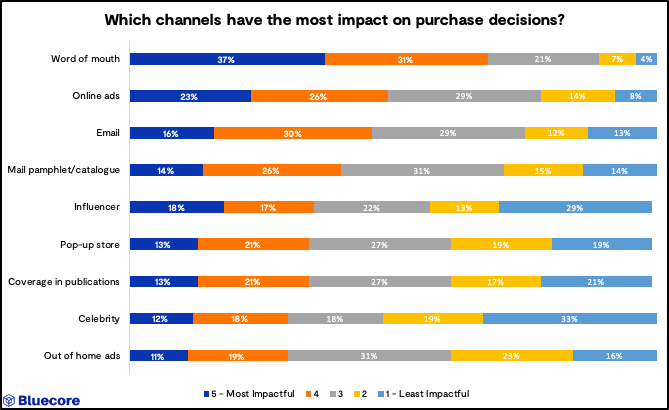 Factors that impact purchase decisions - Amazon search-scape